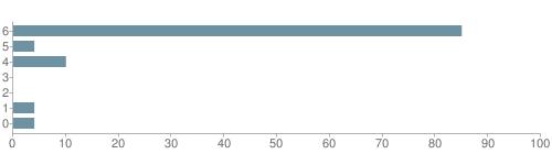Chart?cht=bhs&chs=500x140&chbh=10&chco=6f92a3&chxt=x,y&chd=t:85,4,10,0,0,4,4&chm=t+85%,333333,0,0,10|t+4%,333333,0,1,10|t+10%,333333,0,2,10|t+0%,333333,0,3,10|t+0%,333333,0,4,10|t+4%,333333,0,5,10|t+4%,333333,0,6,10&chxl=1:|other|indian|hawaiian|asian|hispanic|black|white